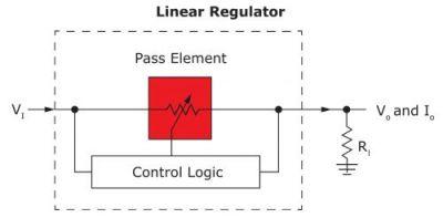 Новые линейные регуляторы от LTI